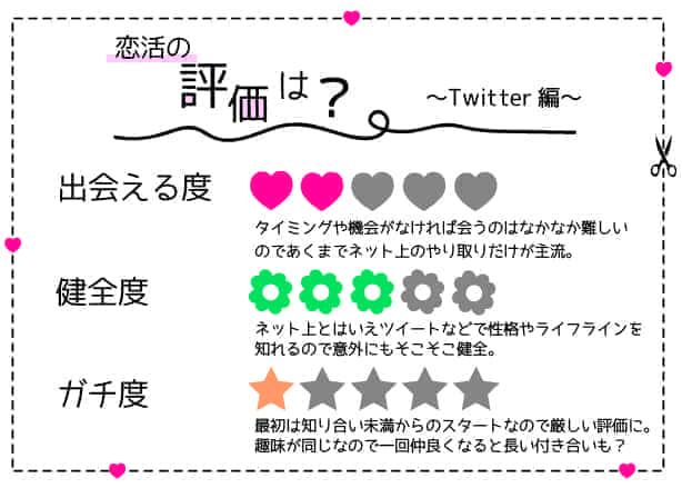 学生 恋活 Twitter