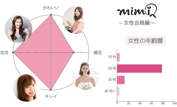 mimi 女性