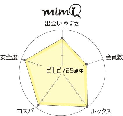 mimi 口コミ 評判