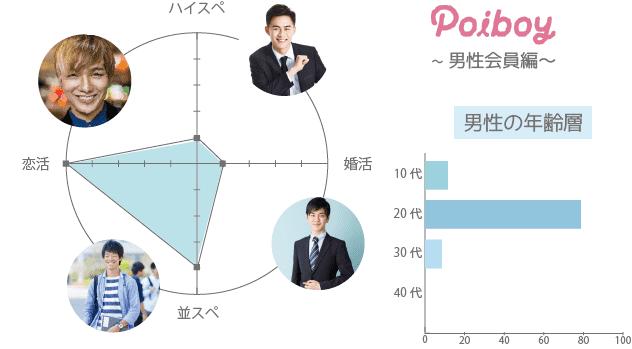 Poiboy(ポイボーイ) 男性 年齢層 年収 一覧表