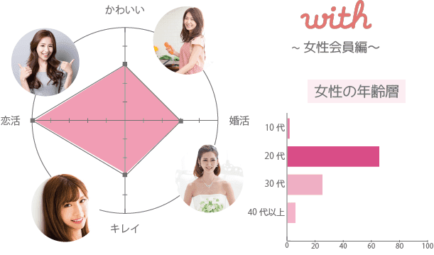 with(ウィズ) アプリ 女性 年齢層 かわいい 一覧表