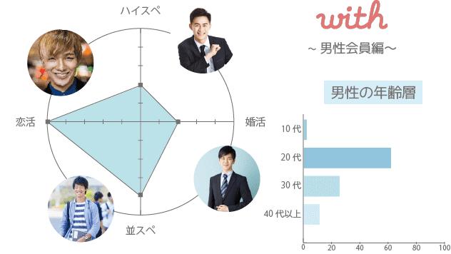 with(ウィズ) アプリ 男性 年齢層 年収 一覧表