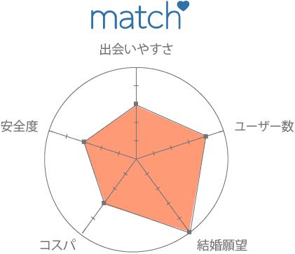 マッチドッコム 口コミ 評判 評価