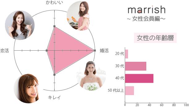 マリッシュ(marrish) 女性 年齢層 かわいい