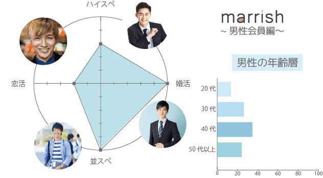 マリッシュ(marrish) 男性 年齢層 年収