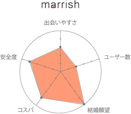 マリッシュ(marrish) 口コミ 評判 評価