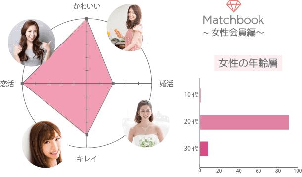 Matchbook(マッチブック) 女性 年齢層 かわいい