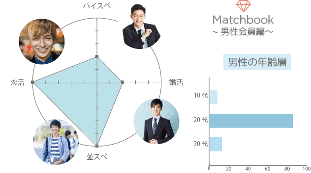 Matchbook(マッチブック) 男性 年齢層 年収