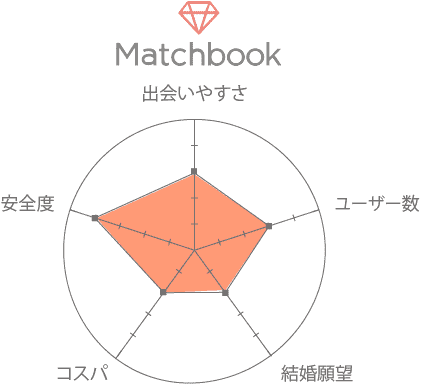 Matchbook(マッチブック) 口コミ 評判 評価