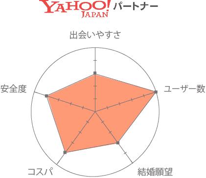 ヤフーパートナー 口コミ 評判 評価