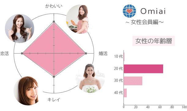 Omiai(オミアイ) 女性 年齢層 系統