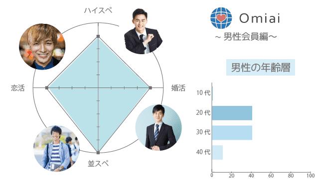 Omiai(オミアイ) 男性 年齢層 年収
