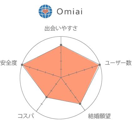 Omiai(オミアイ) 口コミ 評判 評価