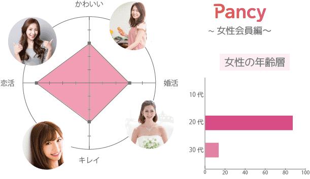 Pancy(パンシー) 女性 年齢層 年収