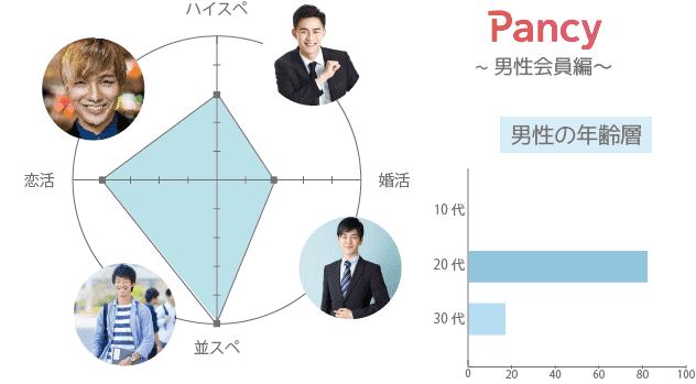 Pancy(パンシー) 男性 年齢層 年収