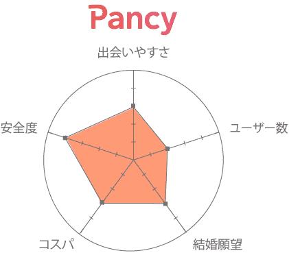 Pancy(パンシー) 口コミ 評判 評価
