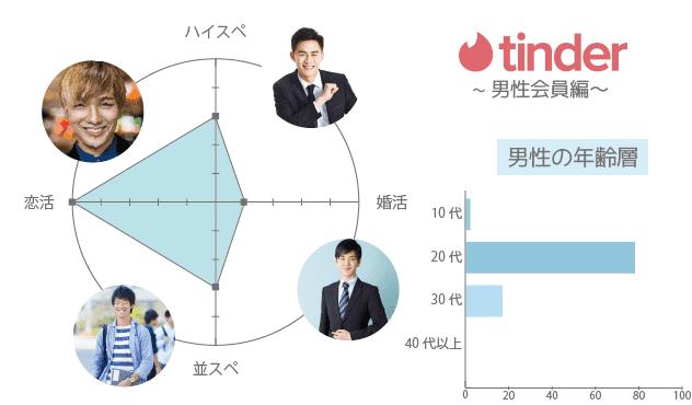 Tinder(ティンダー) 男性 年齢層 年収