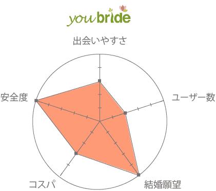 ユーブライド(youbride) 口コミ 評判 評価