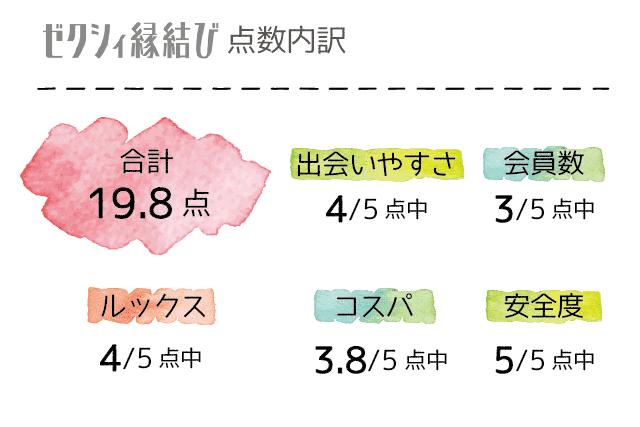 ゼクシィ縁結び 口コミ 評判 評価 点数一覧表