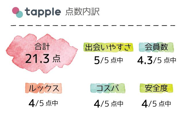 タップル誕生 口コミ 評判 評価 点数一覧表