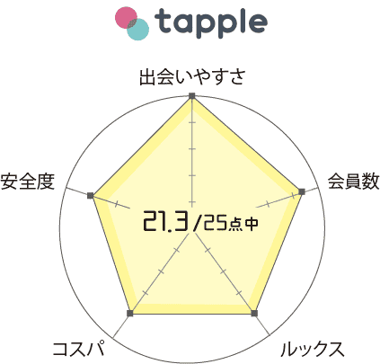 タップル誕生 口コミ 評判 評価 一覧表