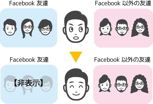 FB友達 マッチングアプリ バレない