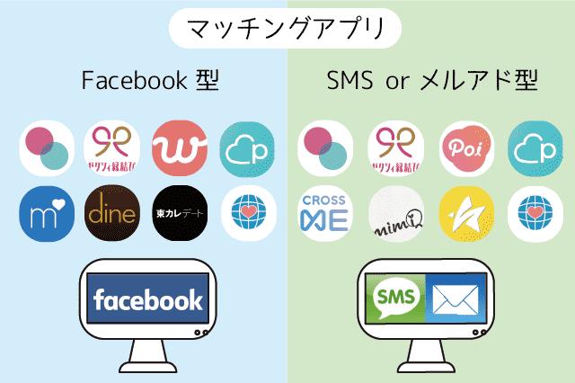 タップル誕生 Facebook SMS