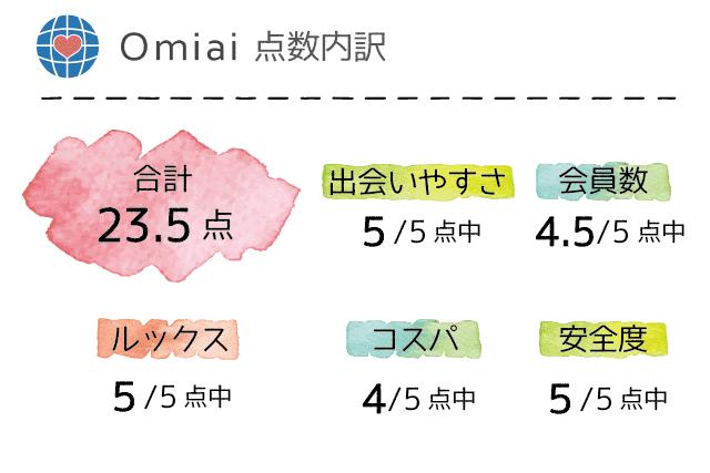 Omiai 口コミ 評判 評価 点数一覧表