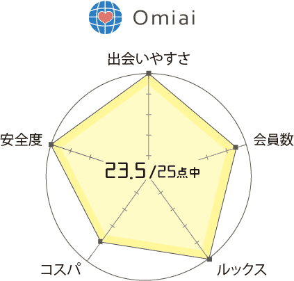 Omiai 口コミ 評判 評価 一覧表