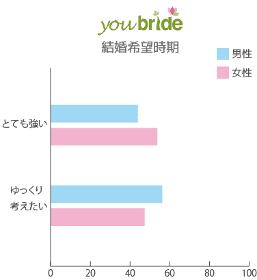 youbride 結婚願望