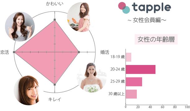 タップル 女性 年齢