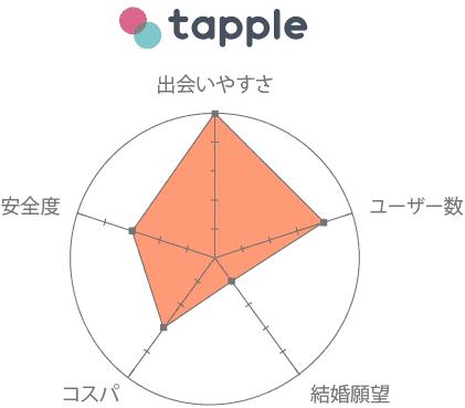 タップル 評価 口コミ