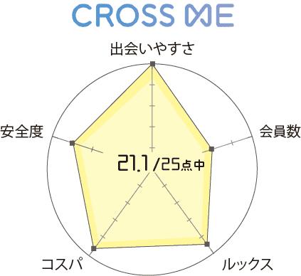 クロスミー 口コミ 評判