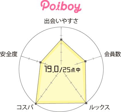 poiboy(ポイボーイ) 口コミ評判 評価