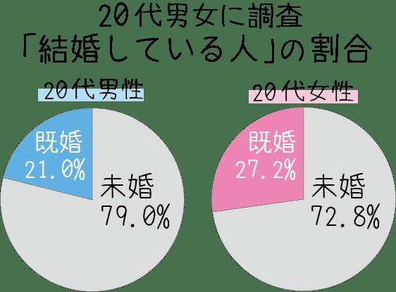20代男女 未婚率 既婚率