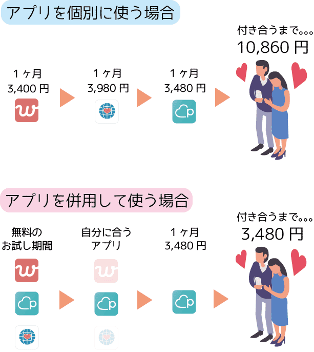 マッチングアプリ 併用 男性 料金